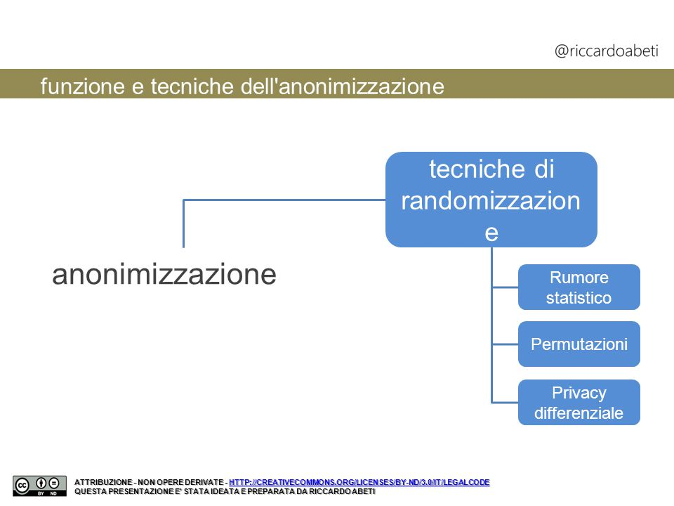 ATTRIBUZIONE - NON OPERE DERIVATE - HTTP://CREATIVECOMMONS.ORG/LICENSES/BY-ND/3.0/IT/LEGALCODE HTTP://CREATIVECOMMONS.ORG/LICENSES/BY-ND/3.0/IT/LEGALC