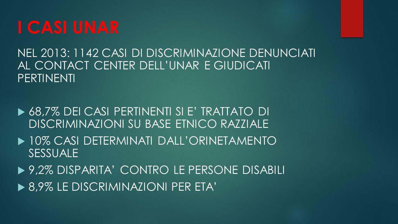 I CASI UNAR NEL 2013: 1142 CASI DI DISCRIMINAZIONE DENUNCIATI AL CONTACT CENTER DELL'UNAR E GIUDICATI PERTINENTI  68,7% DEI CASI PERTINENTI SI E' TRA
