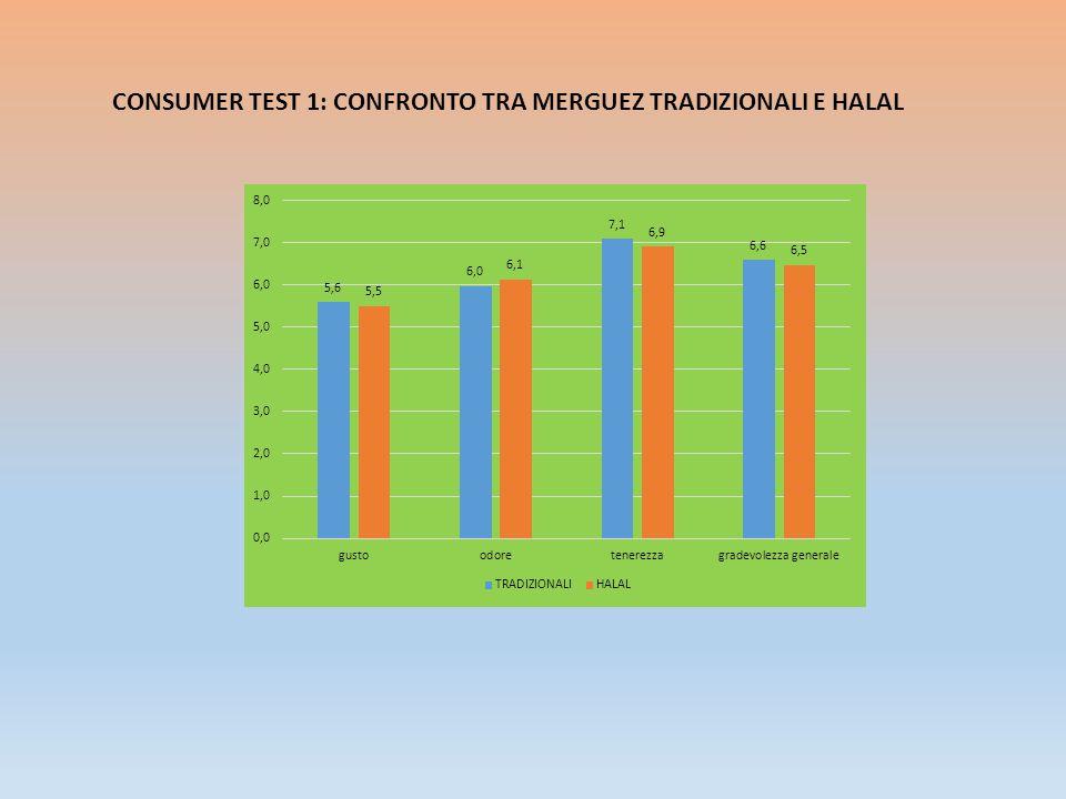 CONSUMER TEST 1: CONFRONTO TRA MERGUEZ TRADIZIONALI E HALAL