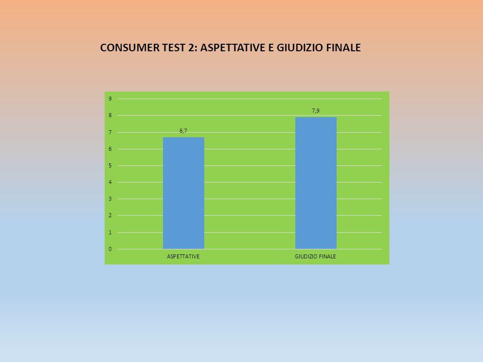 CONSUMER TEST 2: ASPETTATIVE E GIUDIZIO FINALE