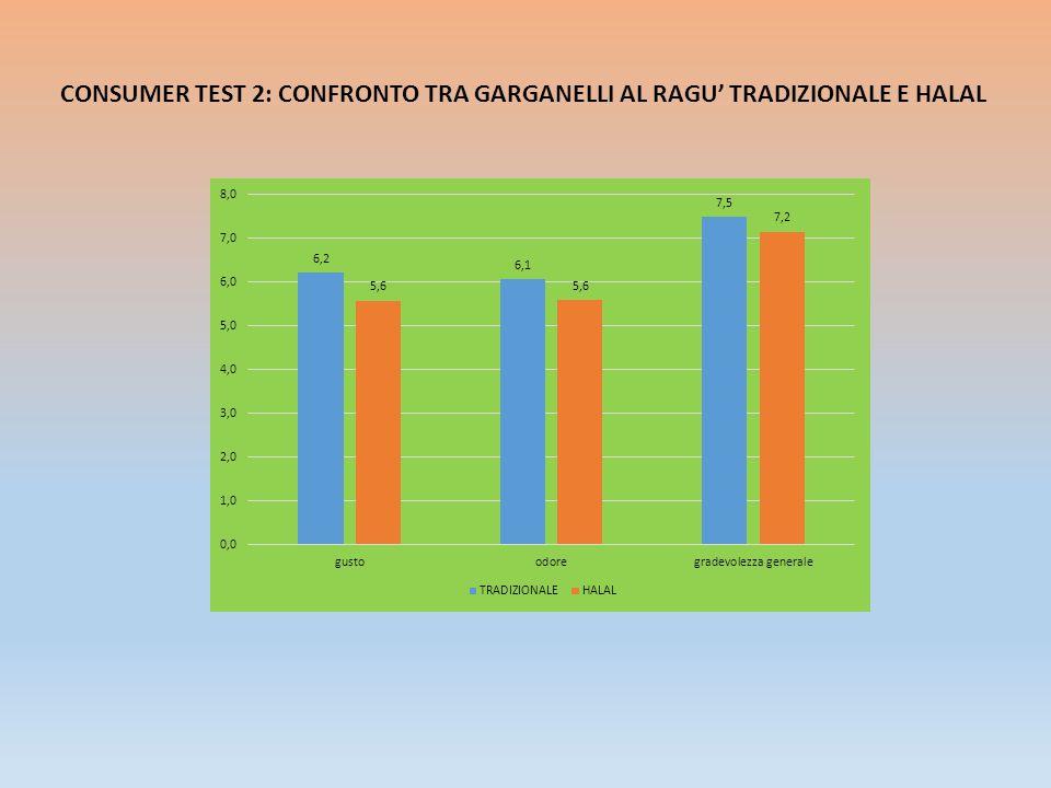 CONSUMER TEST 2: CONFRONTO TRA GARGANELLI AL RAGU' TRADIZIONALE E HALAL