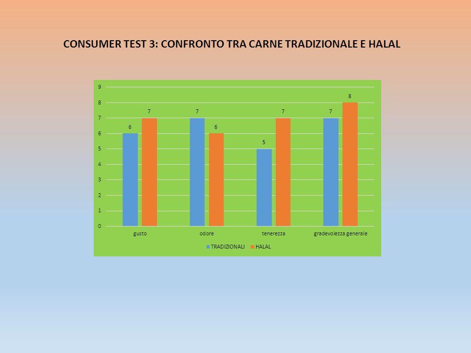 CONSUMER TEST 3: CONFRONTO TRA CARNE TRADIZIONALE E HALAL