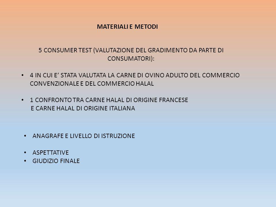 MATERIALI E METODI 5 CONSUMER TEST (VALUTAZIONE DEL GRADIMENTO DA PARTE DI CONSUMATORI): 4 IN CUI E' STATA VALUTATA LA CARNE DI OVINO ADULTO DEL COMMERCIO CONVENZIONALE E DEL COMMERCIO HALAL 1 CONFRONTO TRA CARNE HALAL DI ORIGINE FRANCESE E CARNE HALAL DI ORIGINE ITALIANA ANAGRAFE E LIVELLO DI ISTRUZIONE ASPETTATIVE GIUDIZIO FINALE