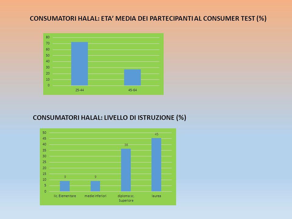 CONSUMATORI HALAL: ETA' MEDIA DEI PARTECIPANTI AL CONSUMER TEST (%) CONSUMATORI HALAL: LIVELLO DI ISTRUZIONE (%)