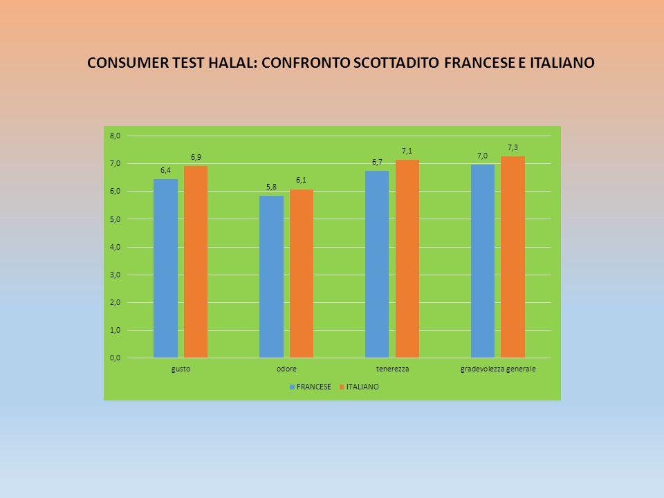 CONSUMER TEST HALAL: CONFRONTO SCOTTADITO FRANCESE E ITALIANO