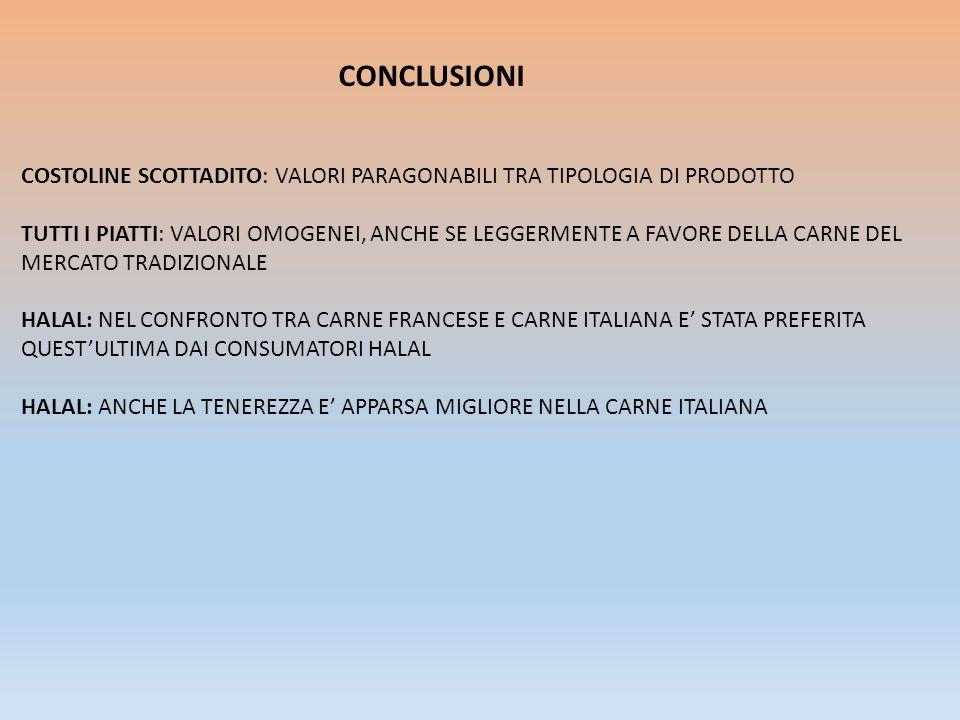 CONCLUSIONI COSTOLINE SCOTTADITO: VALORI PARAGONABILI TRA TIPOLOGIA DI PRODOTTO TUTTI I PIATTI: VALORI OMOGENEI, ANCHE SE LEGGERMENTE A FAVORE DELLA CARNE DEL MERCATO TRADIZIONALE HALAL: NEL CONFRONTO TRA CARNE FRANCESE E CARNE ITALIANA E' STATA PREFERITA QUEST'ULTIMA DAI CONSUMATORI HALAL HALAL: ANCHE LA TENEREZZA E' APPARSA MIGLIORE NELLA CARNE ITALIANA