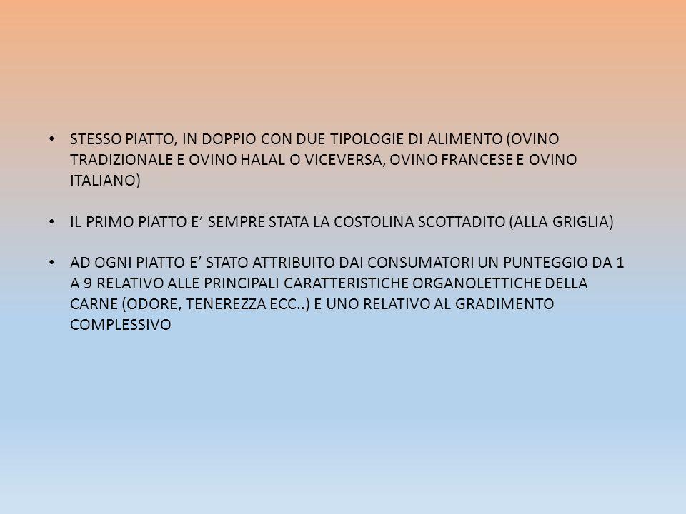 STESSO PIATTO, IN DOPPIO CON DUE TIPOLOGIE DI ALIMENTO (OVINO TRADIZIONALE E OVINO HALAL O VICEVERSA, OVINO FRANCESE E OVINO ITALIANO) IL PRIMO PIATTO E' SEMPRE STATA LA COSTOLINA SCOTTADITO (ALLA GRIGLIA) AD OGNI PIATTO E' STATO ATTRIBUITO DAI CONSUMATORI UN PUNTEGGIO DA 1 A 9 RELATIVO ALLE PRINCIPALI CARATTERISTICHE ORGANOLETTICHE DELLA CARNE (ODORE, TENEREZZA ECC..) E UNO RELATIVO AL GRADIMENTO COMPLESSIVO