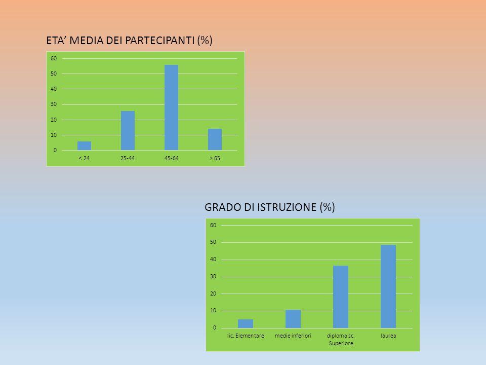 ETA' MEDIA DEI PARTECIPANTI (%) GRADO DI ISTRUZIONE (%)