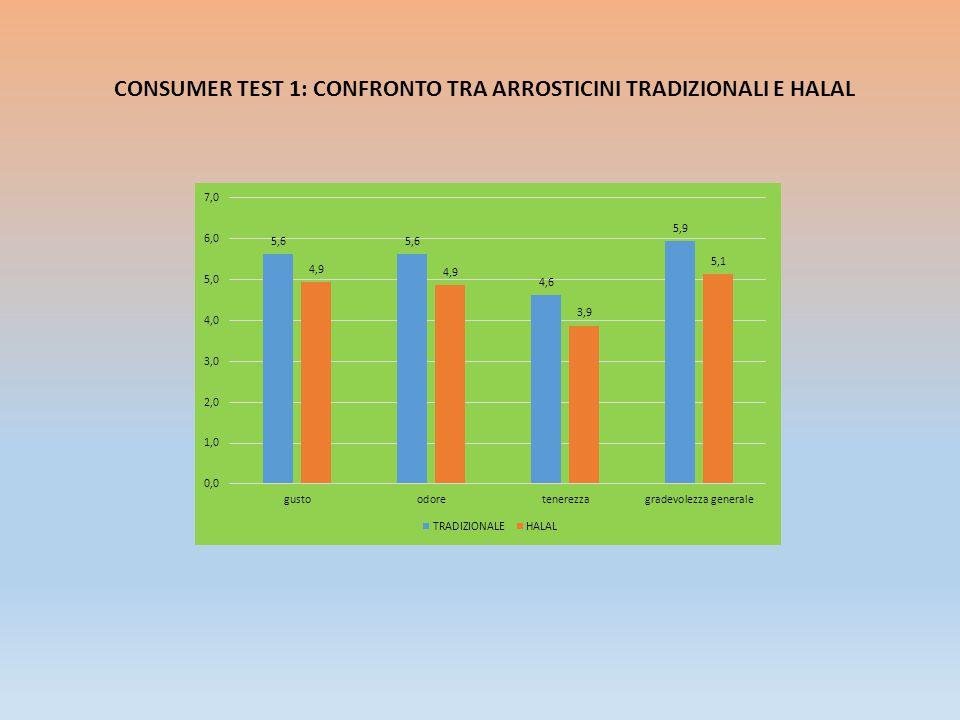 CONSUMER TEST 1: CONFRONTO TRA ARROSTICINI TRADIZIONALI E HALAL