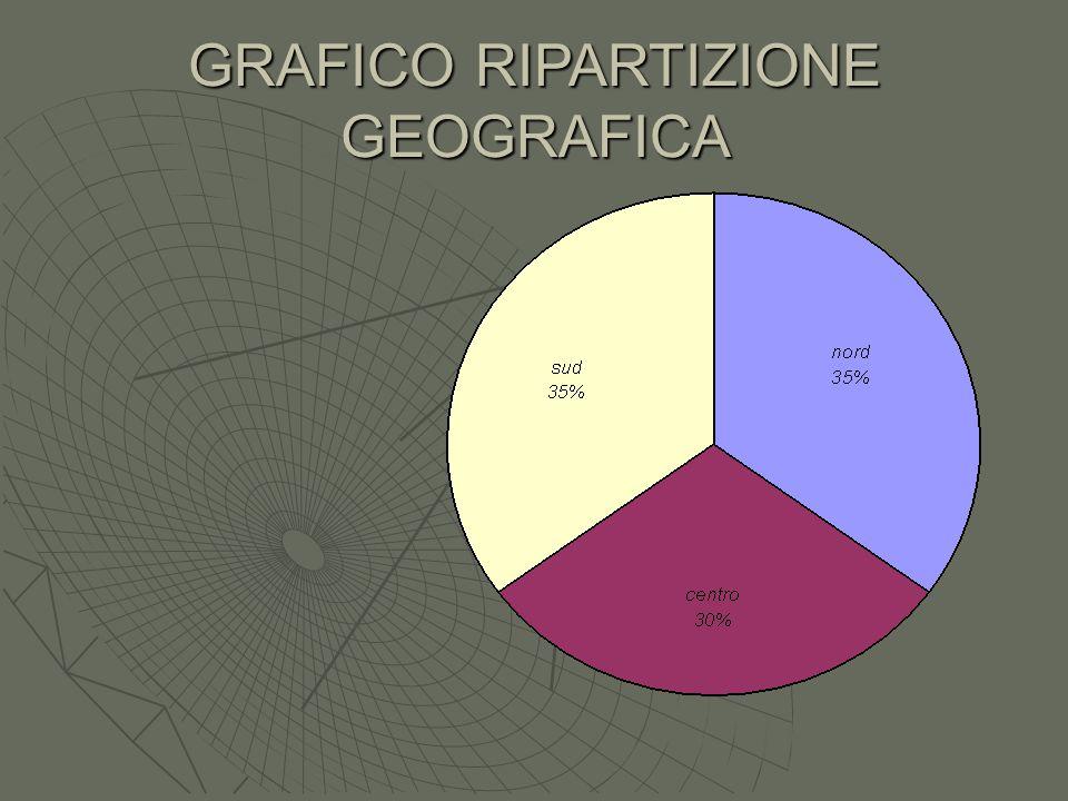 GRAFICO RIPARTIZIONE GEOGRAFICA