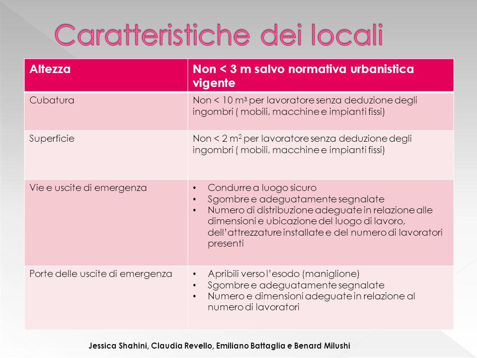 AltezzaNon < 3 m salvo normativa urbanistica vigente Cubatura 3 Non < 10 m 3 per lavoratore senza deduzione degli ingombri ( mobili, macchine e impian