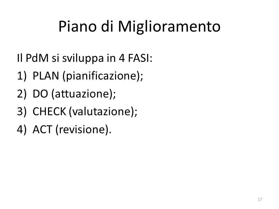 Piano di Miglioramento Il PdM si sviluppa in 4 FASI: 1)PLAN (pianificazione); 2)DO (attuazione); 3)CHECK (valutazione); 4)ACT (revisione). 17