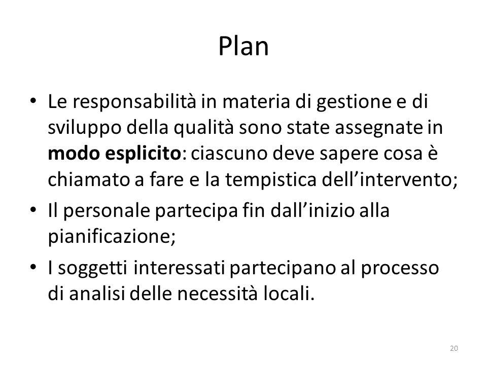 Plan Le responsabilità in materia di gestione e di sviluppo della qualità sono state assegnate in modo esplicito: ciascuno deve sapere cosa è chiamato