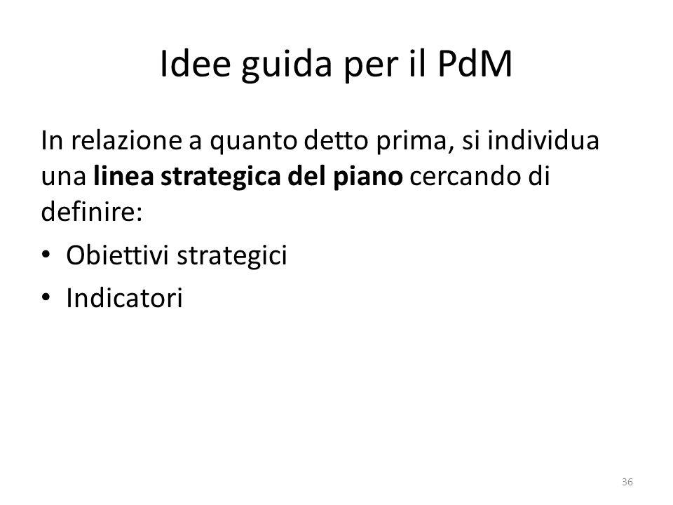 Idee guida per il PdM In relazione a quanto detto prima, si individua una linea strategica del piano cercando di definire: Obiettivi strategici Indica