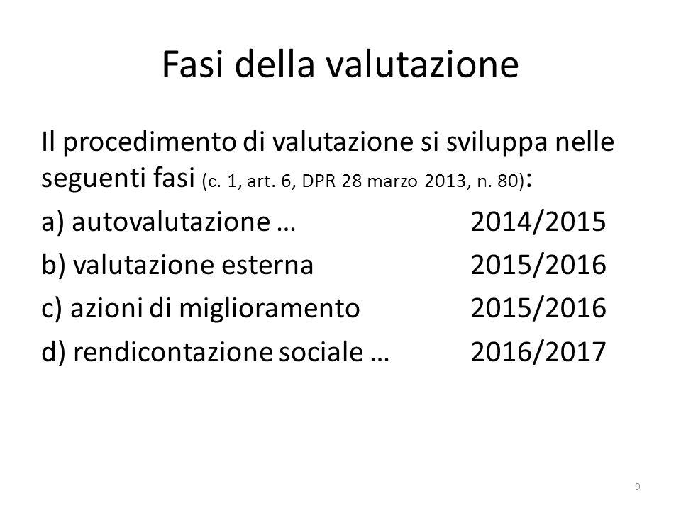 Fasi della valutazione Il procedimento di valutazione si sviluppa nelle seguenti fasi (c. 1, art. 6, DPR 28 marzo 2013, n. 80) : a) autovalutazione …2