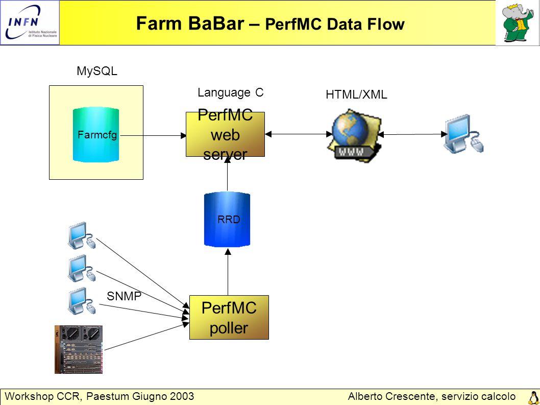 Alberto Crescente, servizio calcolo Padova Workshop CCR, Paestum Giugno 2003 Farm BaBar – PerfMC Data Flow Farmcfg PerfMC web server HTML/XML MySQL Language C PerfMC poller RRD SNMP