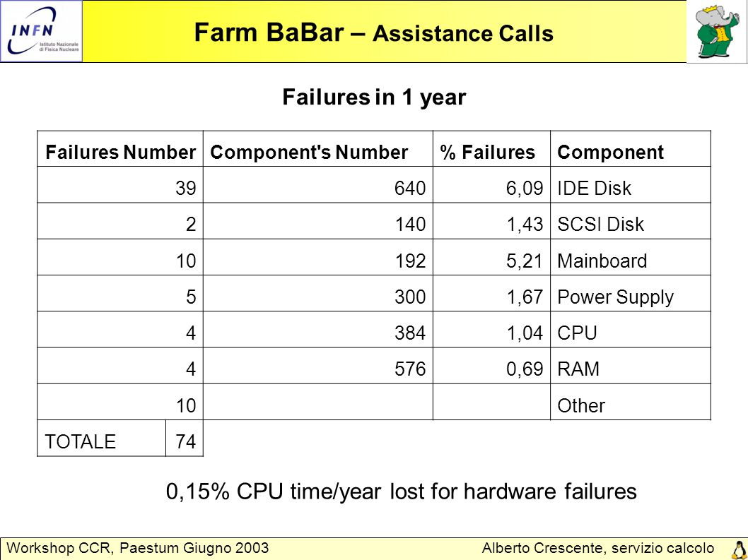 Alberto Crescente, servizio calcolo Padova Workshop CCR, Paestum Giugno 2003 Farm BaBar – Assistance Calls 0,15% CPU time/year lost for hardware failu