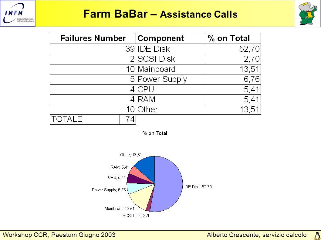 Alberto Crescente, servizio calcolo Padova Workshop CCR, Paestum Giugno 2003 Farm BaBar – Assistance Calls