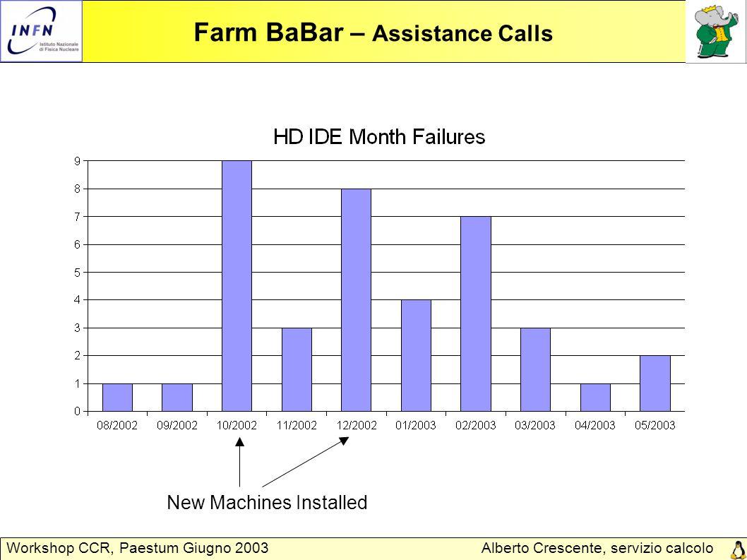 Alberto Crescente, servizio calcolo Padova Workshop CCR, Paestum Giugno 2003 Farm BaBar – Assistance Calls New Machines Installed