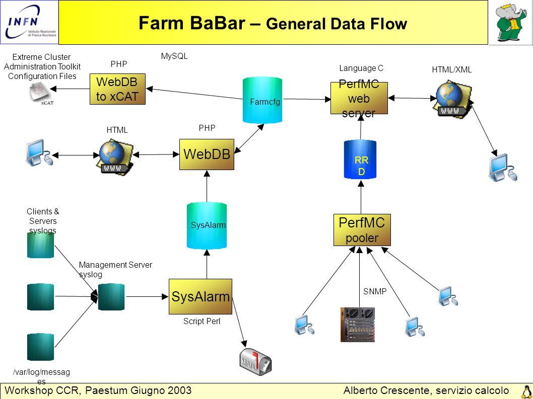 Alberto Crescente, servizio calcolo Padova Workshop CCR, Paestum Giugno 2003 Farm BaBar – sysAlarm Data Flow Clients & Servers syslogs SysAlarm Management Server syslog MySQL Script Perl /var/log/message s SysAlarm configuration file Query