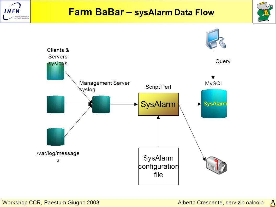 Alberto Crescente, servizio calcolo Padova Workshop CCR, Paestum Giugno 2003 Farm BaBar – sysAlarm Data Flow Clients & Servers syslogs SysAlarm Manage