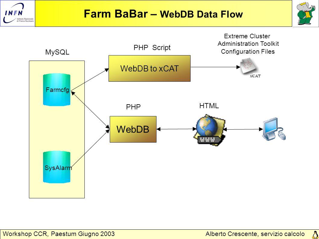 Alberto Crescente, servizio calcolo Padova Workshop CCR, Paestum Giugno 2003 Farm BaBar – WebDB Data Flow Farmcfg WebDB HTML SysAlarm MySQL PHP WebDB to xCAT PHP Script Extreme Cluster Administration Toolkit Configuration Files