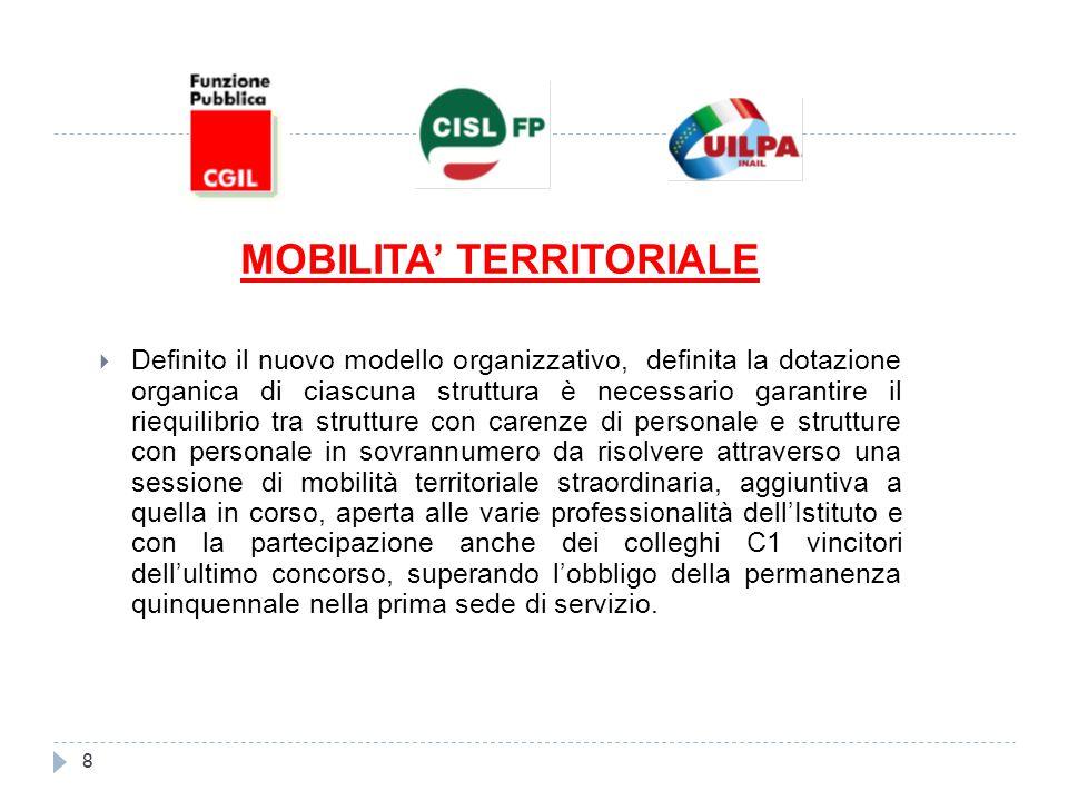 MOBILITA' TERRITORIALE  Definito il nuovo modello organizzativo, definita la dotazione organica di ciascuna struttura è necessario garantire il riequ
