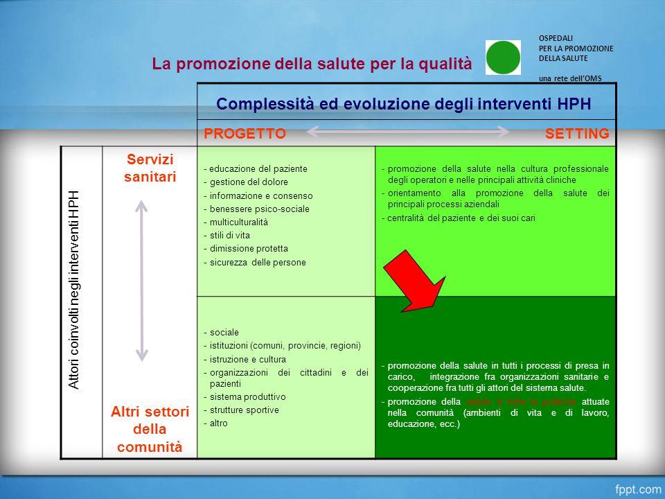 PROGETTOSETTING Servizi sanitari - educazione del paziente -gestione del dolore -informazione e consenso -benessere psico-sociale -multiculturalità -s