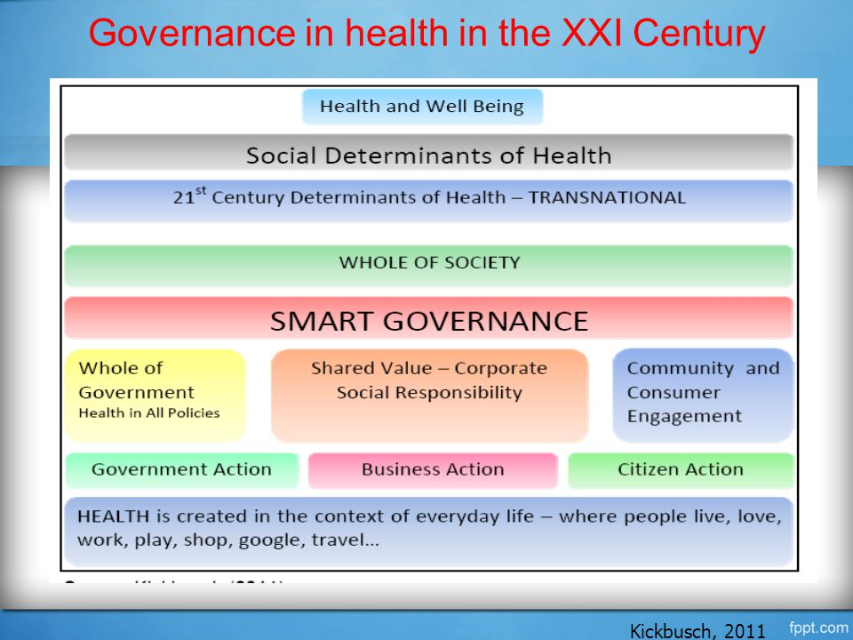 Governance in health in the XXI Century Kickbusch, 2011