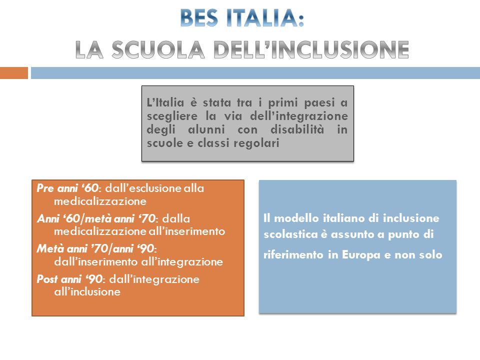 Pre anni '60: dall'esclusione alla medicalizzazione Anni '60/metà anni '70: dalla medicalizzazione all'inserimento Metà anni '70/anni '90: dall'inserimento all'integrazione Post anni '90: dall'integrazione all'inclusione L'Italia è stata tra i primi paesi a scegliere la via dell'integrazione degli alunni con disabilità in scuole e classi regolari Il modello italiano di inclusione scolastica è assunto a punto di riferimento in Europa e non solo Il modello italiano di inclusione scolastica è assunto a punto di riferimento in Europa e non solo