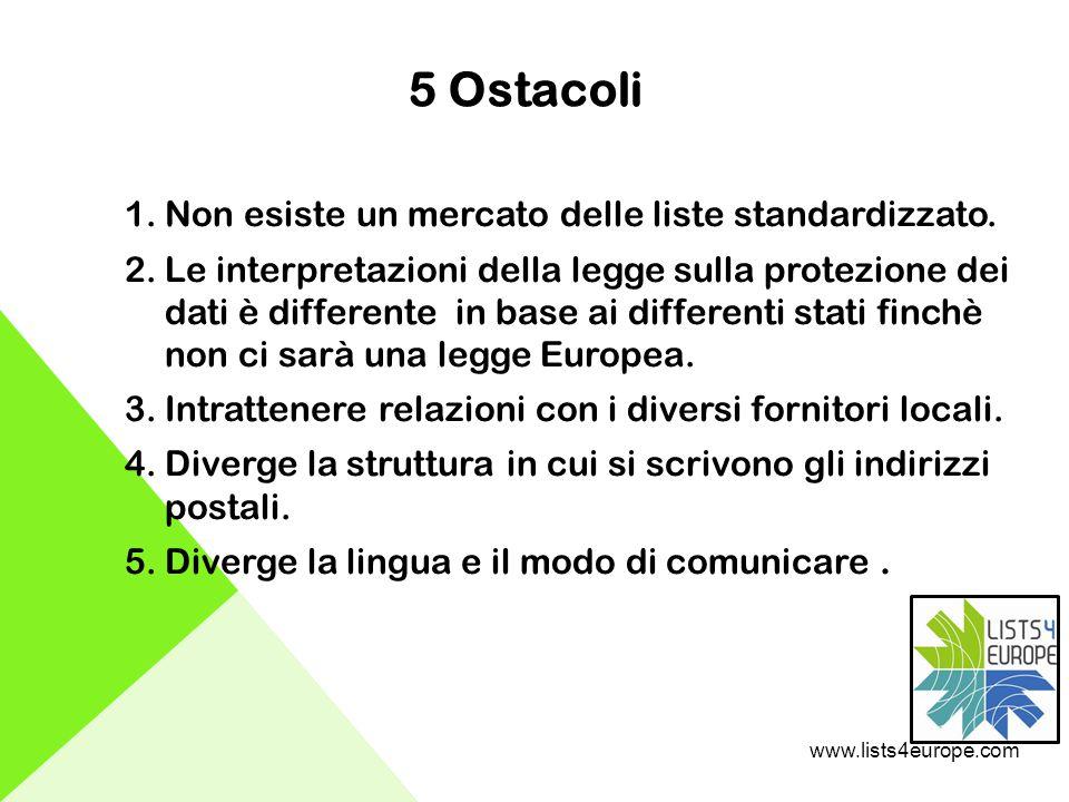 5 Ostacoli 1.Non esiste un mercato delle liste standardizzato.