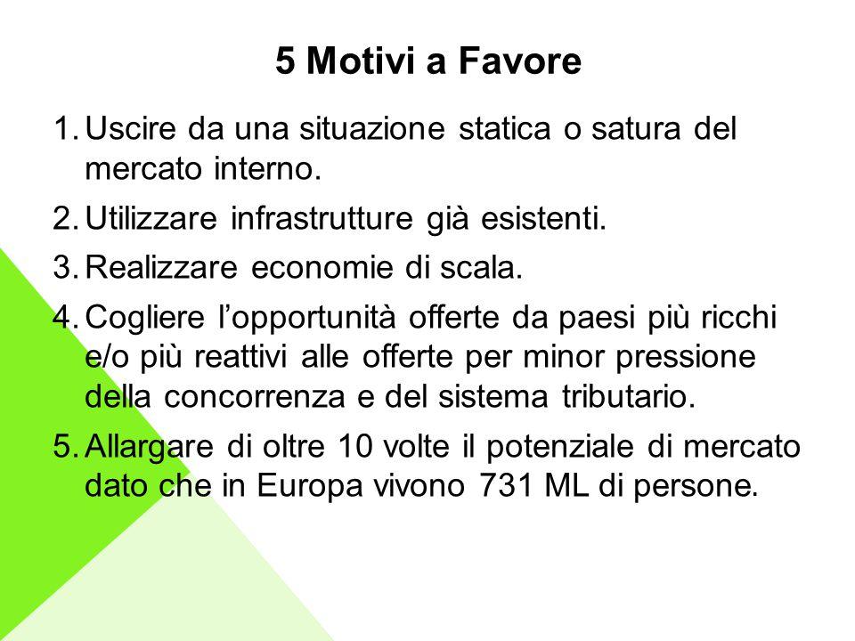 5 Motivi a Favore 1.Uscire da una situazione statica o satura del mercato interno.