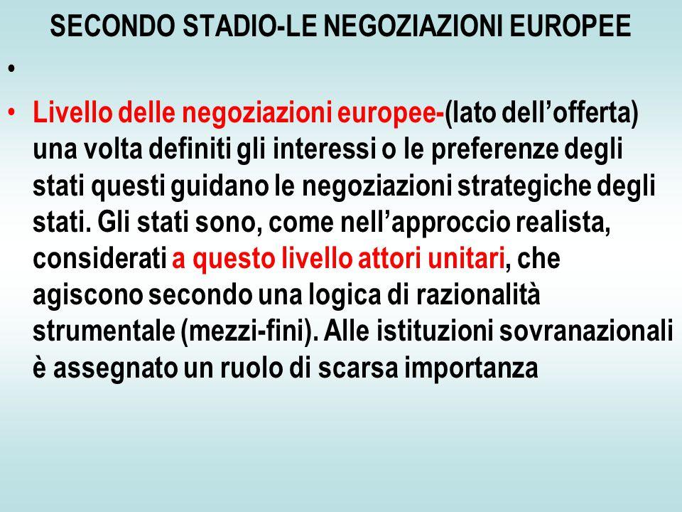 SECONDO STADIO-LE NEGOZIAZIONI EUROPEE Livello delle negoziazioni europee-(lato dell'offerta) una volta definiti gli interessi o le preferenze degli stati questi guidano le negoziazioni strategiche degli stati.