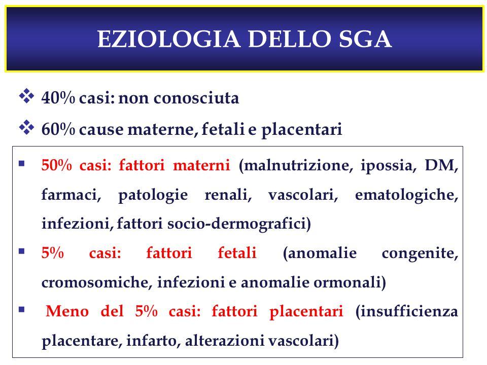 EZIOLOGIA DELLO SGA  40% casi: non conosciuta  60% cause materne, fetali e placentari  50% casi: fattori materni (malnutrizione, ipossia, DM, farmaci, patologie renali, vascolari, ematologiche, infezioni, fattori socio-dermografici)  5% casi: fattori fetali (anomalie congenite, cromosomiche, infezioni e anomalie ormonali)  Meno del 5% casi: fattori placentari (insufficienza placentare, infarto, alterazioni vascolari)
