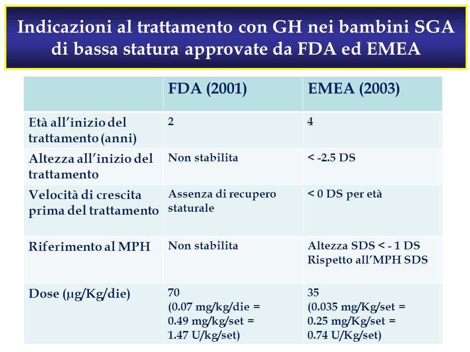 Indicazioni al trattamento con GH nei bambini SGA di bassa statura approvate da FDA ed EMEA FDA (2001)EMEA (2003) Età all'inizio del trattamento (anni) 24 Altezza all'inizio del trattamento Non stabilita< -2.5 DS Velocità di crescita prima del trattamento Assenza di recupero staturale < 0 DS per età Riferimento al MPH Non stabilitaAltezza SDS < - 1 DS Rispetto all'MPH SDS Dose (µg/Kg/die) 70 (0.07 mg/kg/die = 0.49 mg/kg/set = 1.47 U/kg/set) 35 (0.035 mg/Kg/set = 0.25 mg/Kg/set = 0.74 U/Kg/set)
