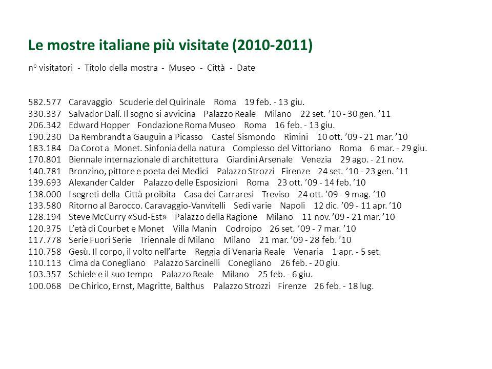 Riguardo le 17 mostre che, in Italia, nel 2010-2011 hanno totalizzato più di 100.000 visitatori: - tanto per cominciare, nessuna era di soggetto scientifico- naturalistico - 13 erano mostre d'arte (solo 1 di fotografia, 1 di architettura e 2 di soggetto 'altro') - in sostanza sono una 'partita' giocata tra poche grandi città (Roma, Milano ecc.) o grandi città d'arte (Firenze, Venezia) - ma soprattutto nessuna è stata progettata, realizzata e/o ospitata da un museo.