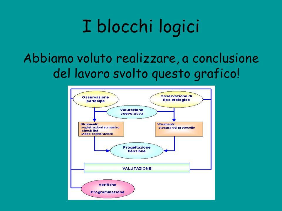 I blocchi logici Abbiamo voluto realizzare, a conclusione del lavoro svolto questo grafico!