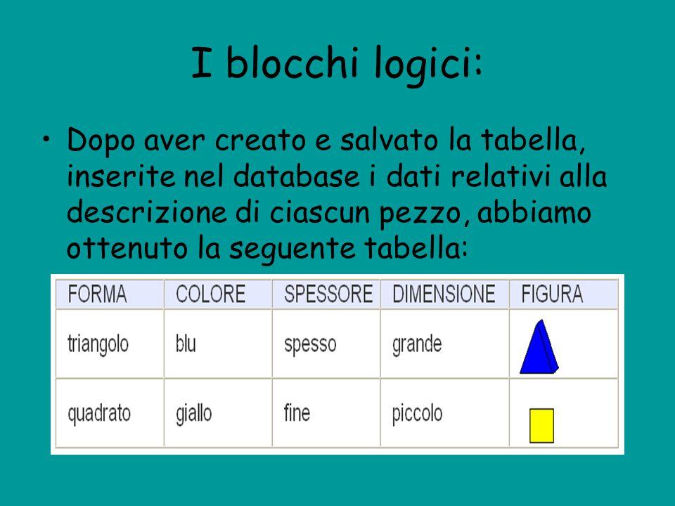 I blocchi logici: Dopo aver creato e salvato la tabella, inserite nel database i dati relativi alla descrizione di ciascun pezzo, abbiamo ottenuto la