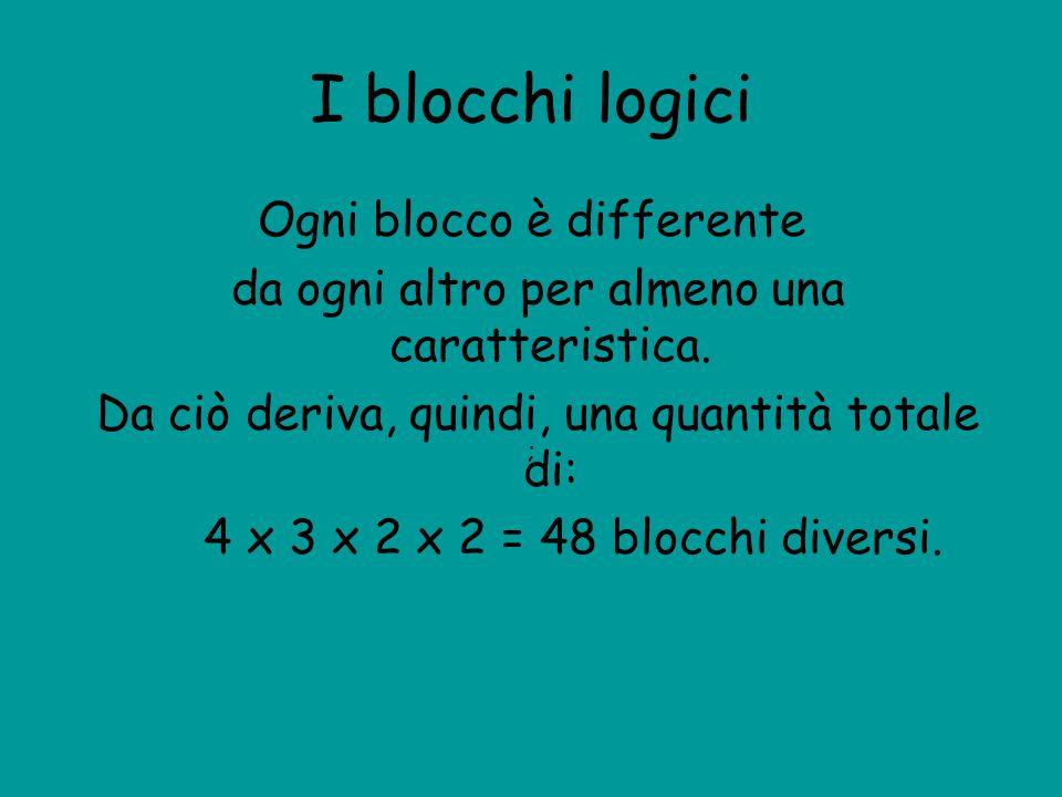 I blocchi logici Ogni blocco è differente da ogni altro per almeno una caratteristica. Da ciò deriva, quindi, una quantità totale di: 4 x 3 x 2 x 2 =