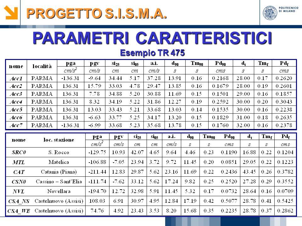 PARAMETRI CARATTERISTICI Esempio TR 475 PROGETTO S.I.S.M.A.