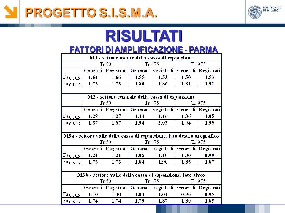 RISULTATI FATTORI DI AMPLIFICAZIONE - PARMA PROGETTO S.I.S.M.A.
