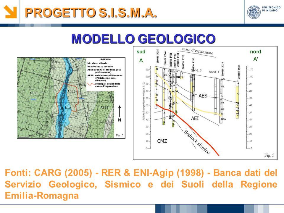 MODELLO GEOLOGICO PROGETTO S.I.S.M.A. Fonti: CARG (2005) - RER & ENI-Agip (1998) - Banca dati del Servizio Geologico, Sismico e dei Suoli della Region