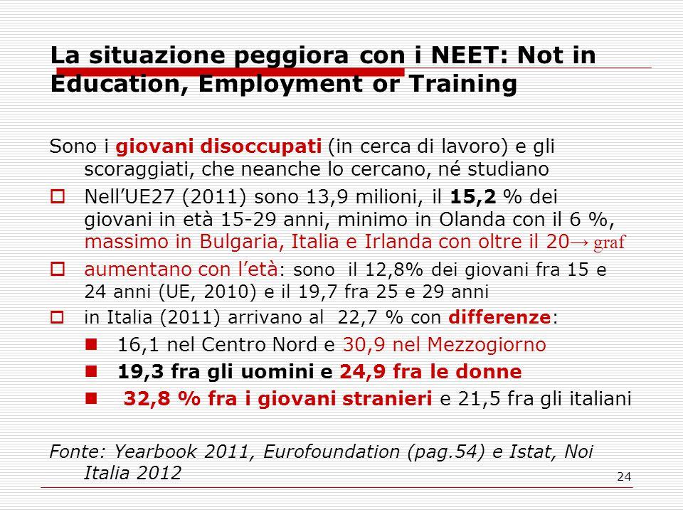 24 La situazione peggiora con i NEET: Not in Education, Employment or Training Sono i giovani disoccupati (in cerca di lavoro) e gli scoraggiati, che neanche lo cercano, né studiano  Nell'UE27 (2011) sono 13,9 milioni, il 15,2 % dei giovani in età 15-29 anni, minimo in Olanda con il 6 %, massimo in Bulgaria, Italia e Irlanda con oltre il 20 → graf  aumentano con l'età : sono il 12,8% dei giovani fra 15 e 24 anni (UE, 2010) e il 19,7 fra 25 e 29 anni  in Italia (2011) arrivano al 22,7 % con differenze: 16,1 nel Centro Nord e 30,9 nel Mezzogiorno 19,3 fra gli uomini e 24,9 fra le donne 32,8 % fra i giovani stranieri e 21,5 fra gli italiani Fonte: Yearbook 2011, Eurofoundation (pag.54) e Istat, Noi Italia 2012