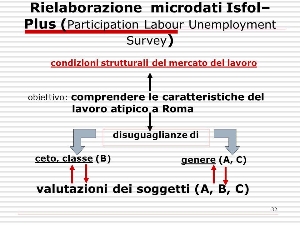 32 Rielaborazione microdati Isfol– Plus ( Participation Labour Unemployment Survey ) genere (A, C) condizioni strutturali del mercato del lavoro obiettivo: comprendere le caratteristiche del lavoro atipico a Roma ceto, classe (B) disuguaglianze di valutazioni dei soggetti (A, B, C)