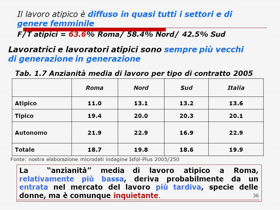36 Il lavoro atipico è diffuso in quasi tutti i settori e di genere femminile F/T atipici = 63.6% Roma/ 58.4% Nord/ 42.5% Sud Lavoratrici e lavoratori atipici sono sempre più vecchi di generazione in generazione Tab.