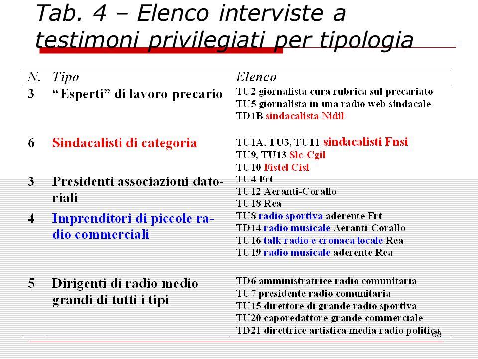 68 Tab. 4 – Elenco interviste a testimoni privilegiati per tipologia