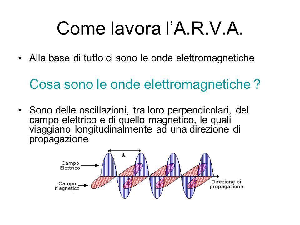 Come lavora l'A.R.V.A. Alla base di tutto ci sono le onde elettromagnetiche Cosa sono le onde elettromagnetiche ? Sono delle oscillazioni, tra loro pe