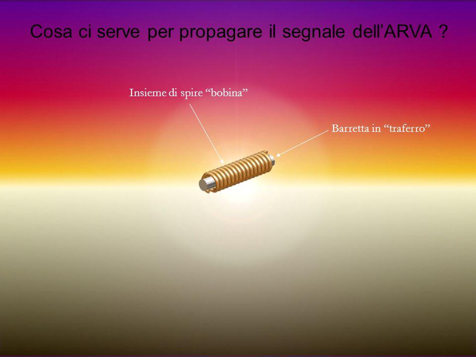 """Cosa ci serve per propagare il segnale dell'ARVA ? Insieme di spire """"bobina"""" Barretta in """"traferro"""""""