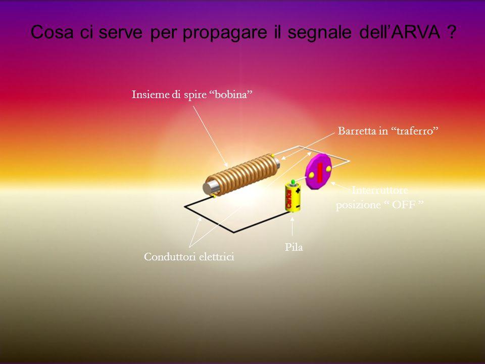 """Cosa ci serve per propagare il segnale dell'ARVA ? Barretta in """"traferro"""" Insieme di spire """"bobina"""" Pila Interruttore posizione """" OFF """" Conduttori ele"""