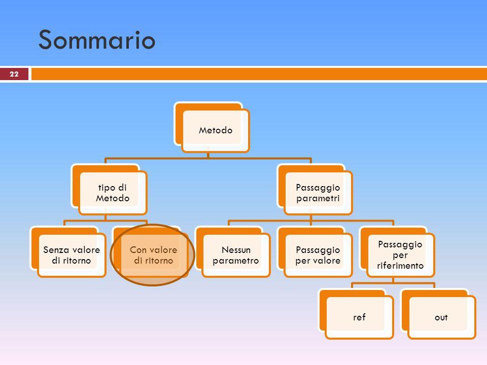 22 Sommario Metodo tipo di Metodo Senza valore di ritorno Con valore di ritorno Passaggio parametri Nessun parametro Passaggio per valore Passaggio pe